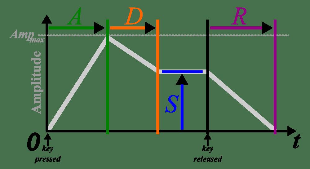 ADSR Profile
